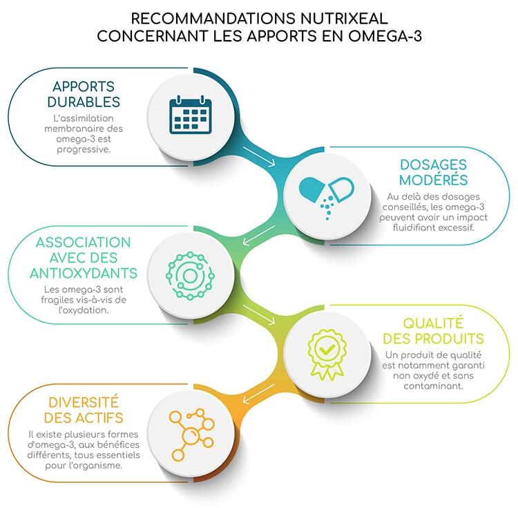Recommandations Nutrixeal concernant les apports en omega-3.