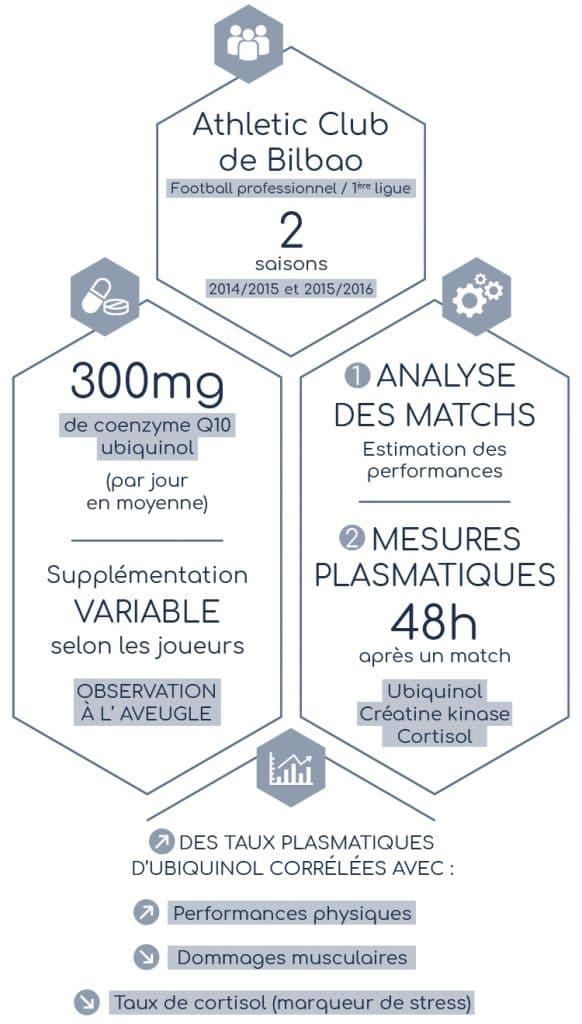 Résultats de l'étude sur la coenzyme Q10 ubiquinol et l'équipe de football de Bilbao présentée par Nutrixeal sport Info.